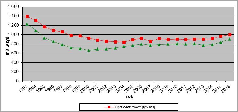 Wykres-2017-05
